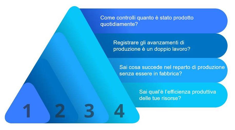 Guida Net@Pro