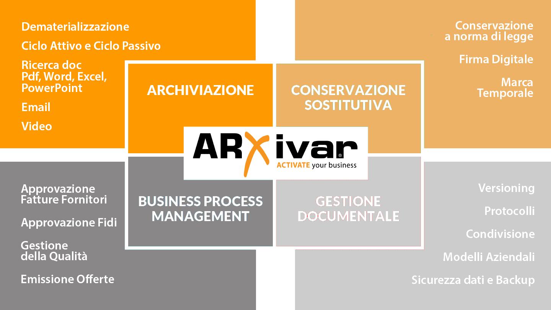 ARXIVAR archiviazione, conservazione, bpm e gestione documentale