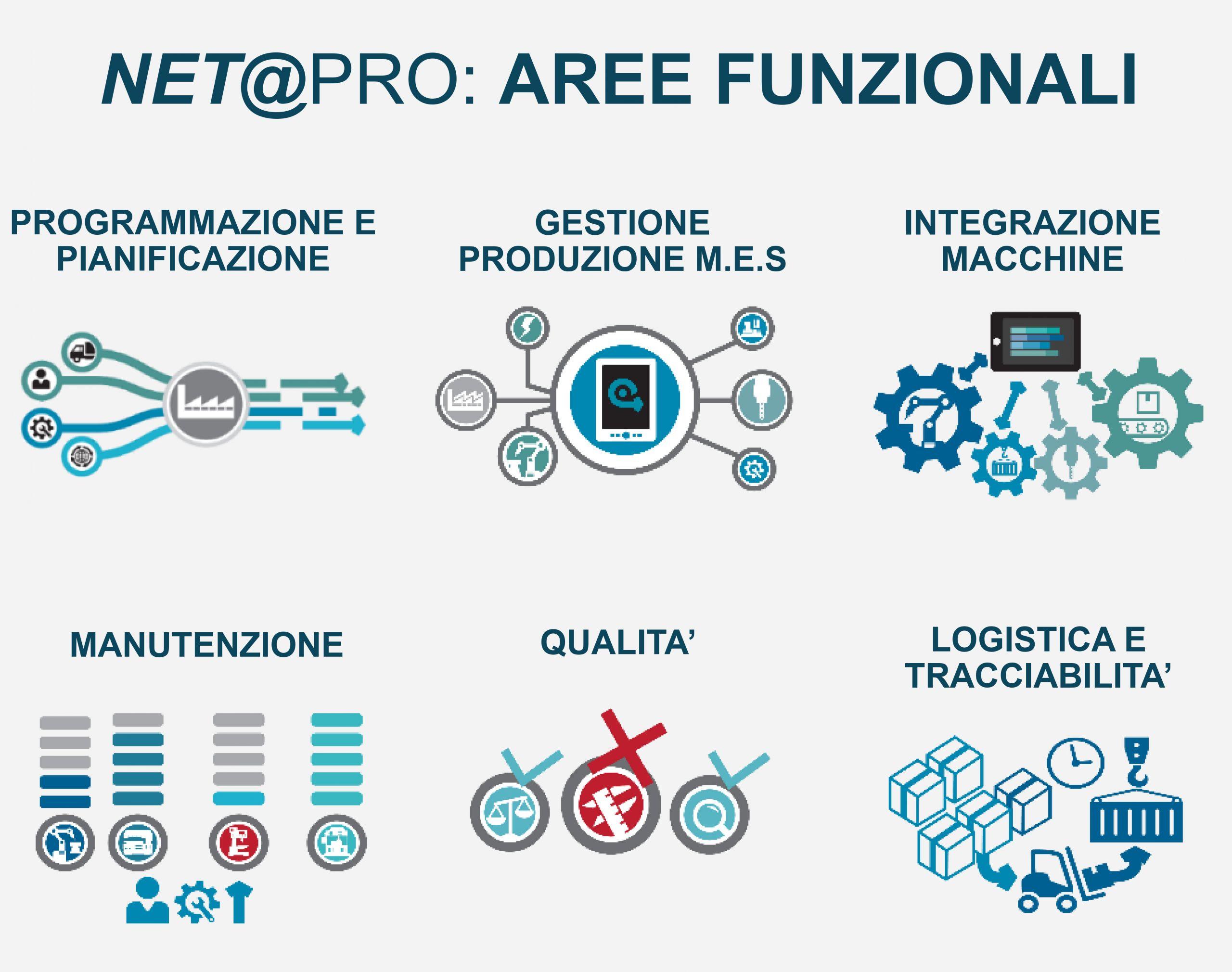 Aree funzionali di Net Pro